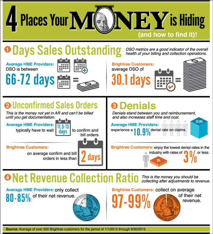HME Providers: 4 Places Your Money is Hiding (and how to ...